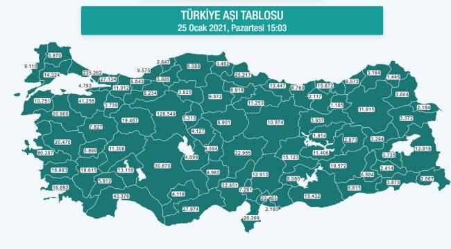 Türkiye'nin günlük aşı tablosu